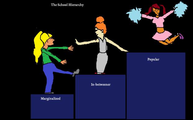 SchoolHierachy